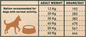 Razione giornaliera Grain Free Adult Iberian Pork